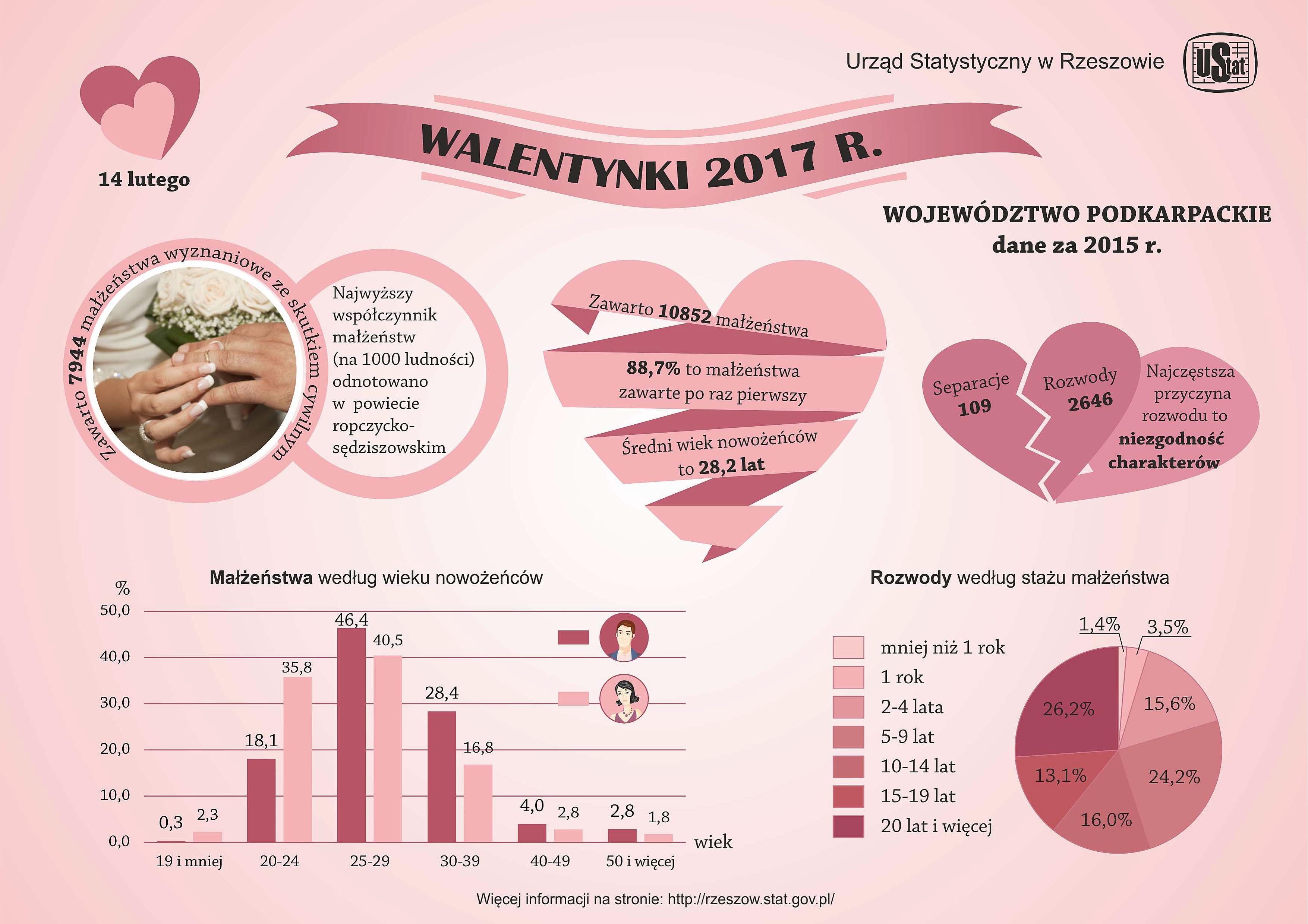 Urząd Statystyczny W Rzeszowie Infografiki Us Infografika