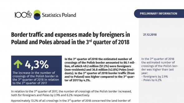 Border traffic and expenses made by foreigners in Poland and Poles abroad in the 3rd quarter of 2018